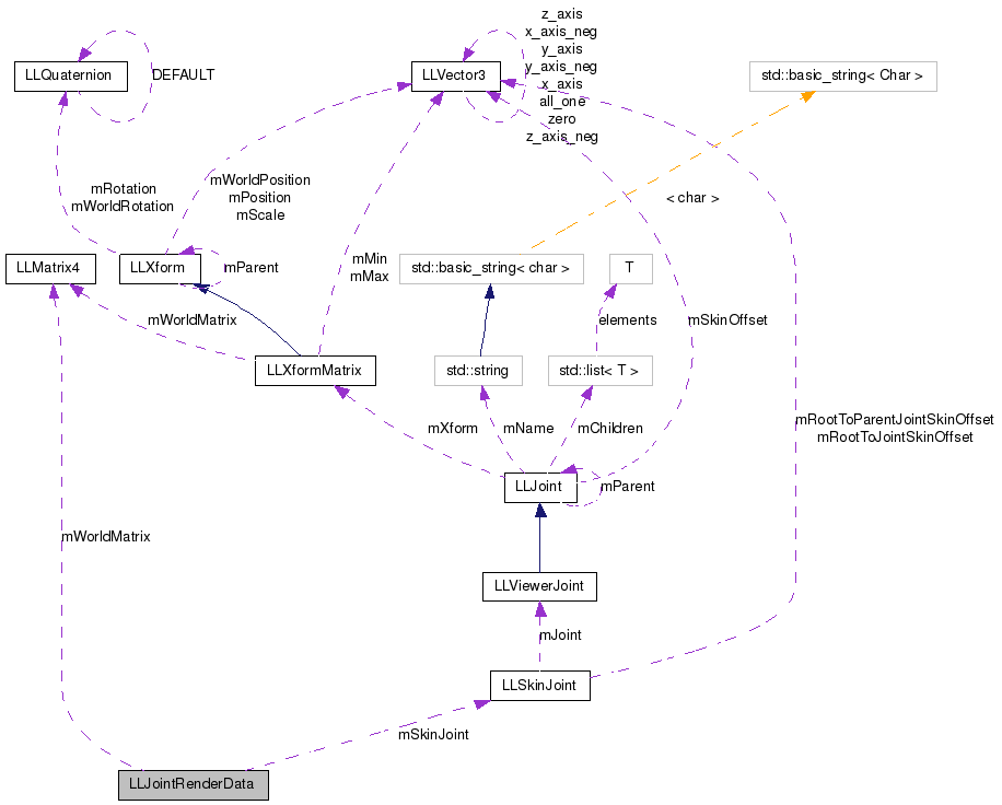 Collaboration graph
